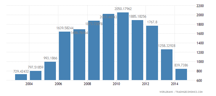 rwanda health expenditure per capita us dollar wb data