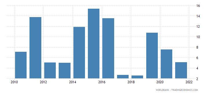 rwanda high technology exports percent of manufactured exports wb data