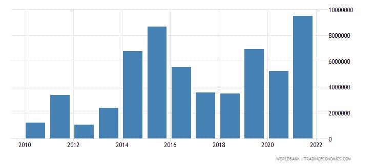 rwanda high technology exports us dollar wb data