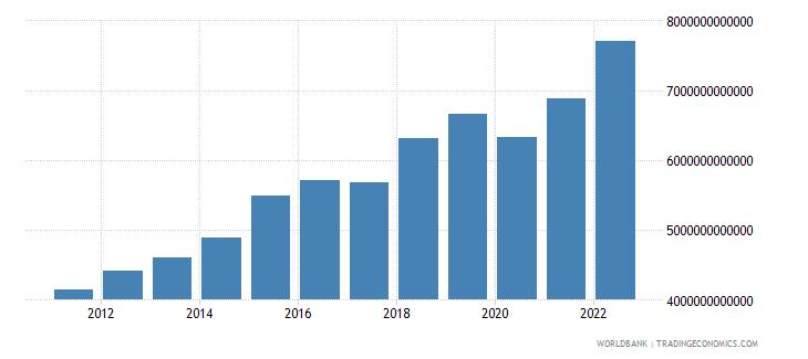 rwanda household final consumption expenditure constant lcu wb data
