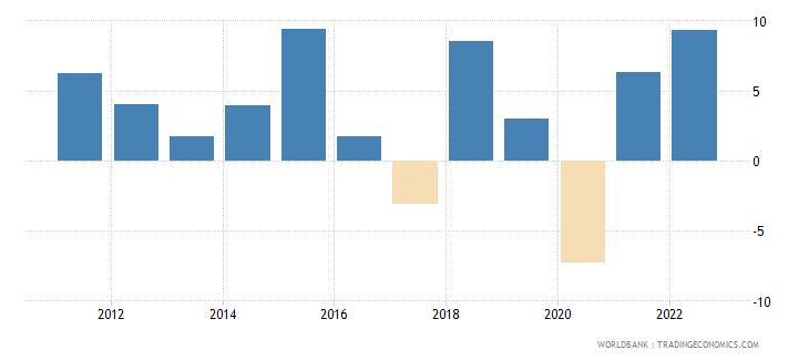 rwanda household final consumption expenditure per capita growth annual percent wb data