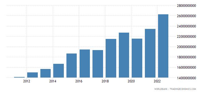 rwanda household final consumption expenditure ppp constant 2005 international dollar wb data