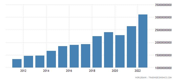 rwanda household final consumption expenditure ppp us dollar wb data