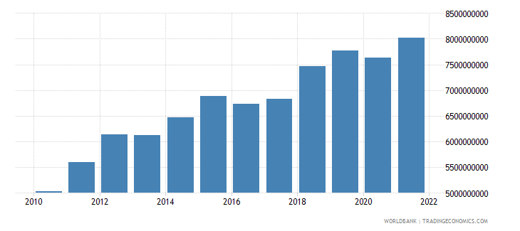 rwanda household final consumption expenditure us dollar wb data