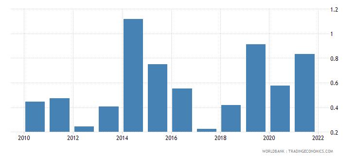 rwanda ict goods exports percent of total goods exports wb data