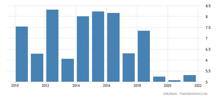 rwanda ict goods imports percent total goods imports wb data