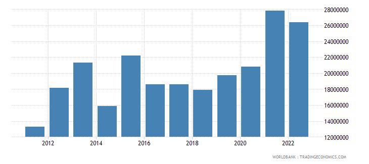 rwanda ict service exports bop us dollar wb data