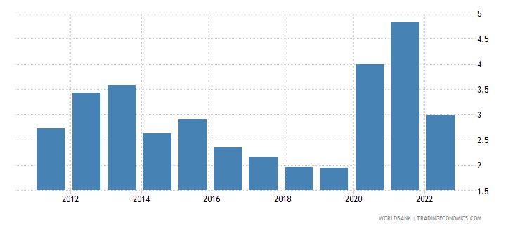 rwanda ict service exports percent of service exports bop wb data