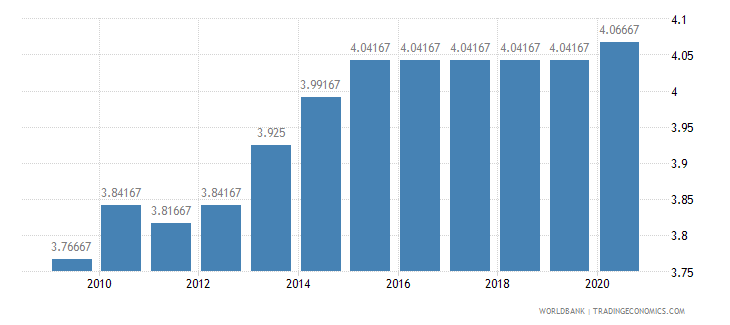 rwanda ida resource allocation index 1 low to 6 high wb data