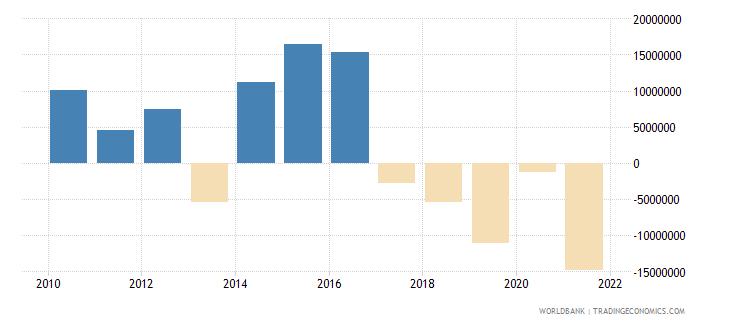 rwanda ifc private nonguaranteed nfl us dollar wb data