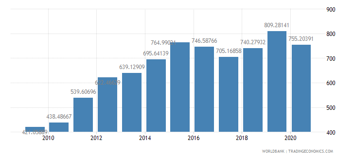 rwanda import volume index 2000  100 wb data
