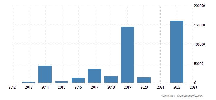 rwanda imports algeria