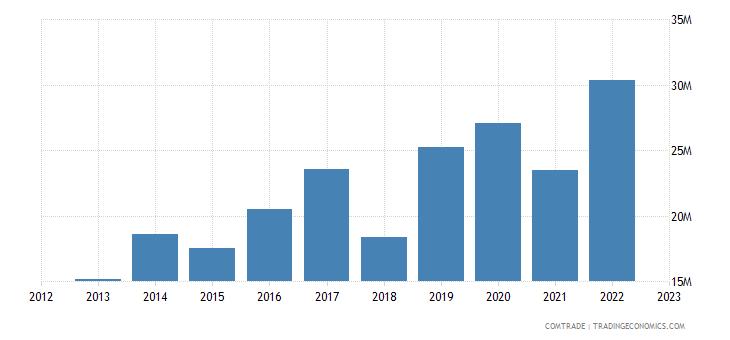 rwanda imports aluminum