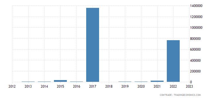 rwanda imports angola