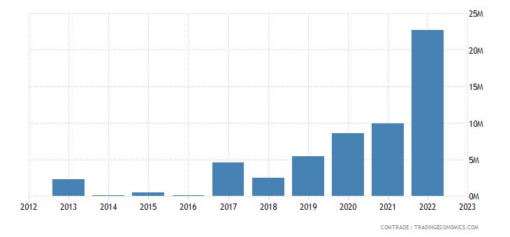 rwanda imports argentina