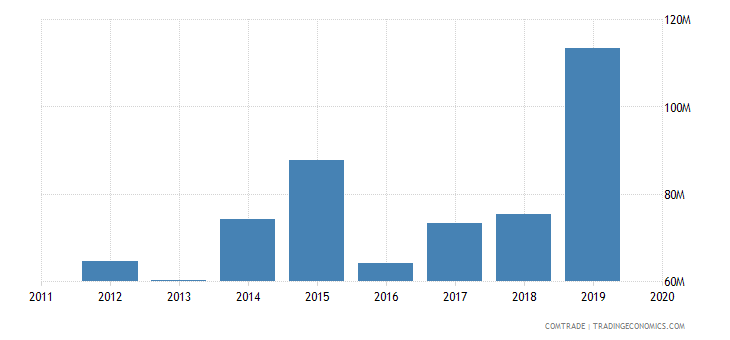rwanda imports articles iron steel