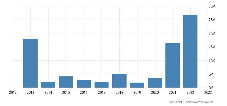 rwanda imports australia