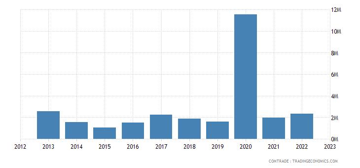 rwanda imports austria