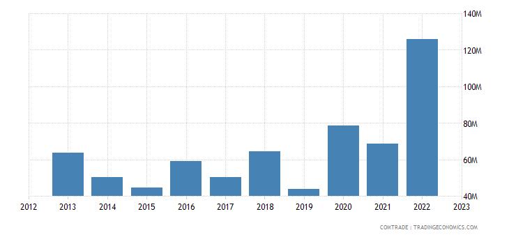 rwanda imports belgium