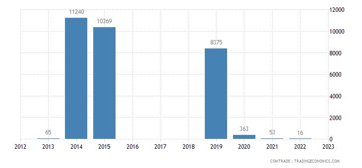 rwanda imports bolivia