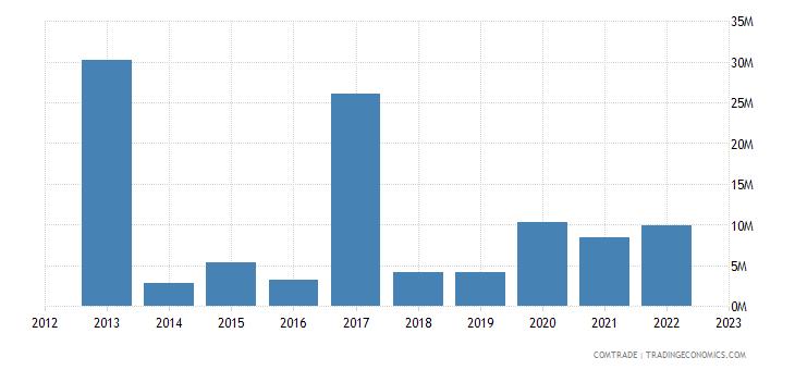 rwanda imports brazil