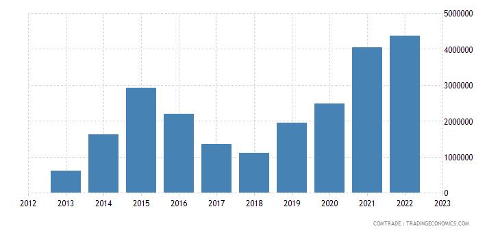 rwanda imports bulgaria