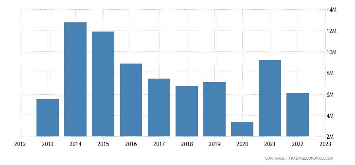 rwanda imports canada