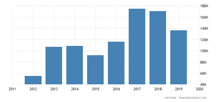 rwanda imports cereals