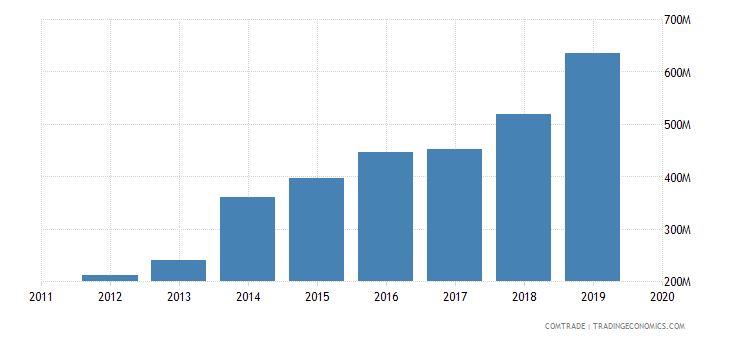 rwanda imports china