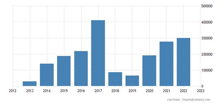 rwanda imports colombia