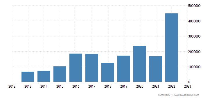 rwanda imports czech republic