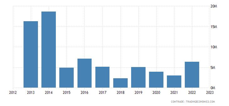 rwanda imports denmark