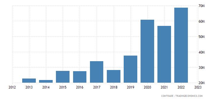rwanda imports egypt
