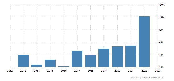 rwanda imports fertilizers