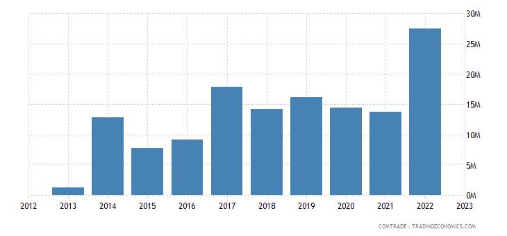 rwanda imports finland