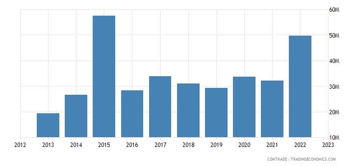 rwanda imports france