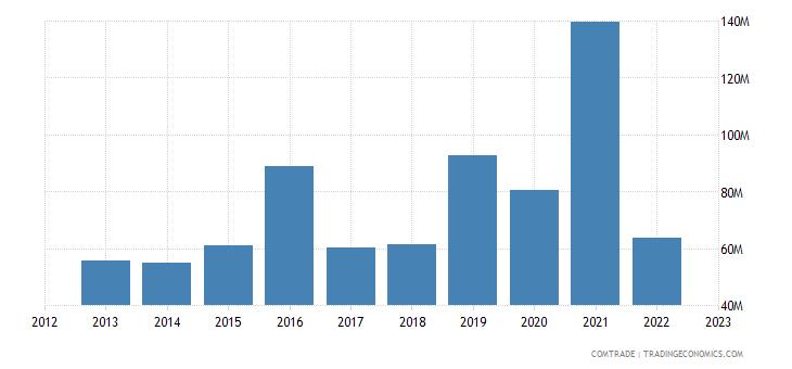 rwanda imports germany