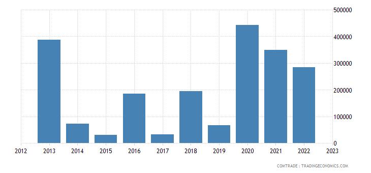 rwanda imports ghana