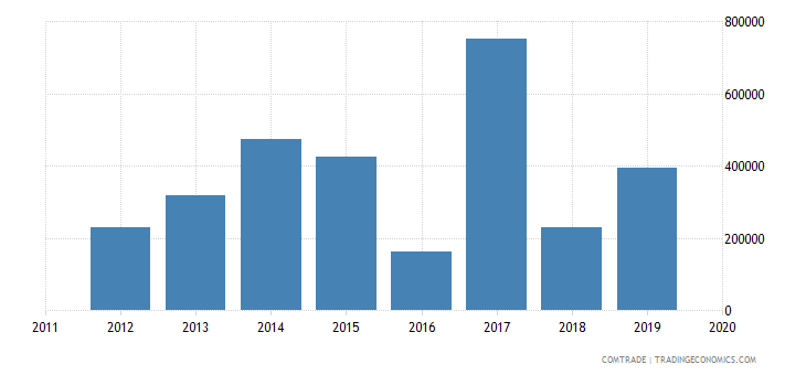 rwanda imports greece