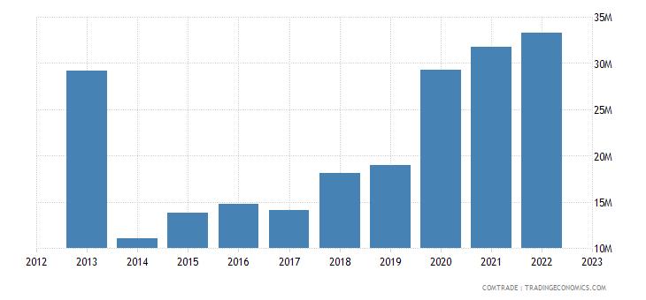 rwanda imports hong kong