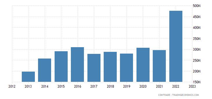 rwanda imports india