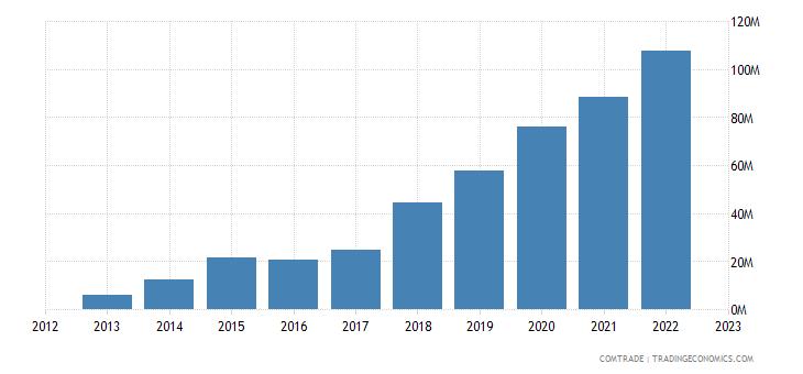 rwanda imports indonesia