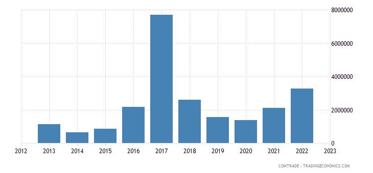rwanda imports ireland