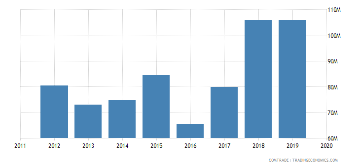 rwanda imports iron steel