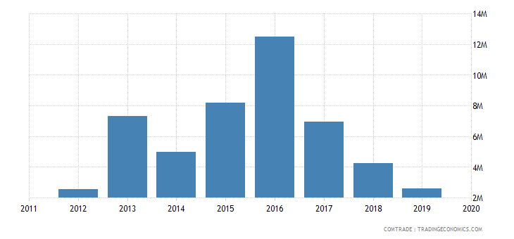 rwanda imports israel