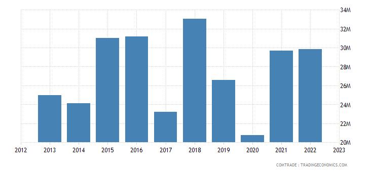 rwanda imports italy