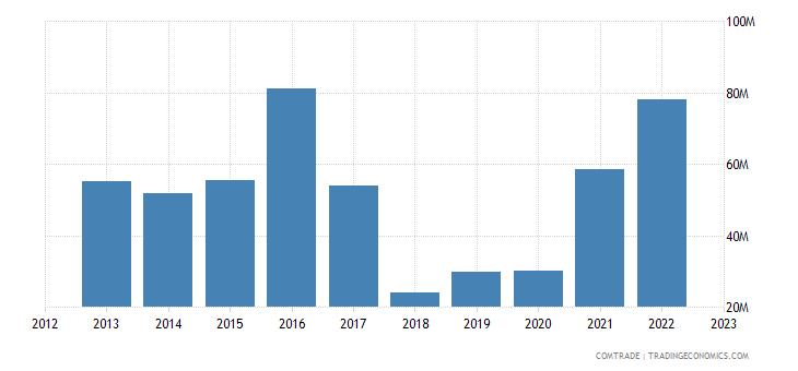 rwanda imports japan