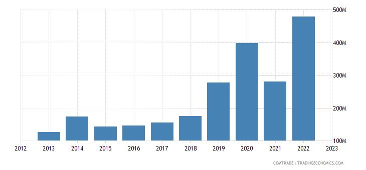 rwanda imports kenya