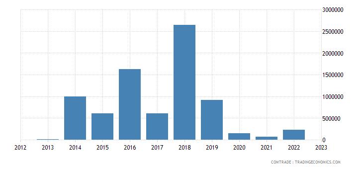 rwanda imports latvia