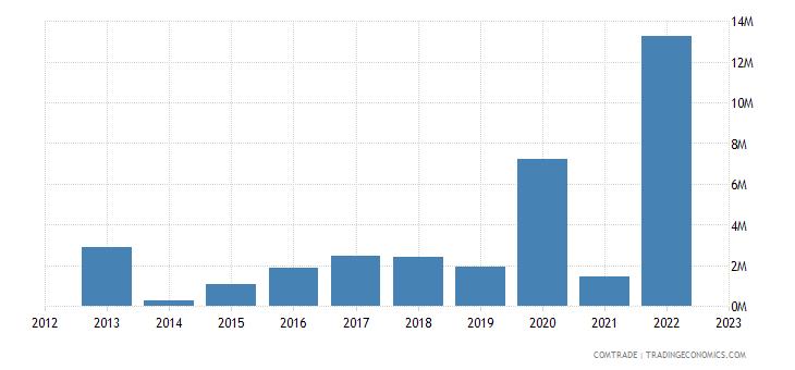 rwanda imports lithuania